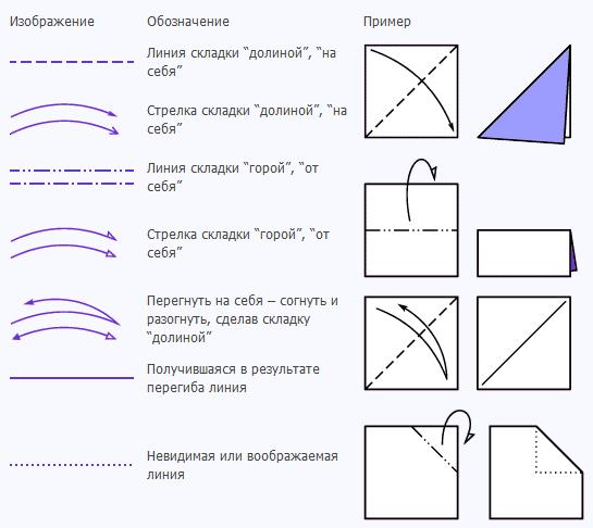 Условные знаки и обозначения оригами 7